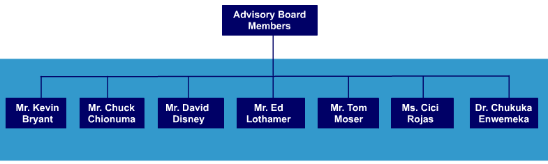 AlphaEE Team and Advisory Board Organizational Chart