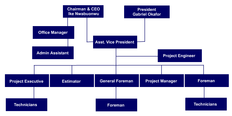 AlphaEE Team and Organizational Chart